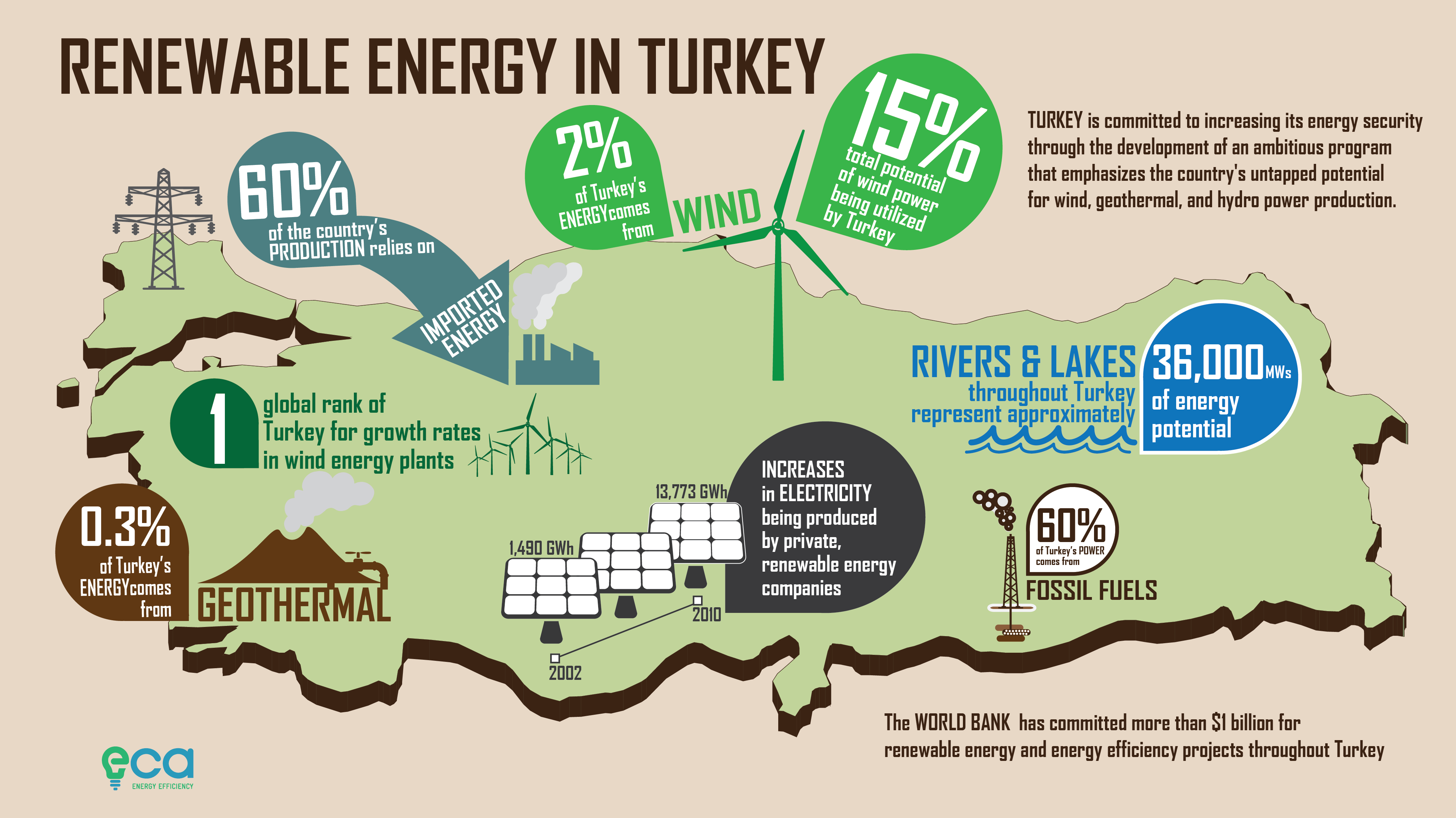 RENEWABLE ENERGY DEVELOPMENT OF TURKEY