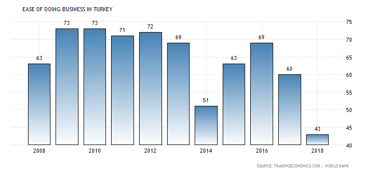 Turkey Ease of Doing Business Index
